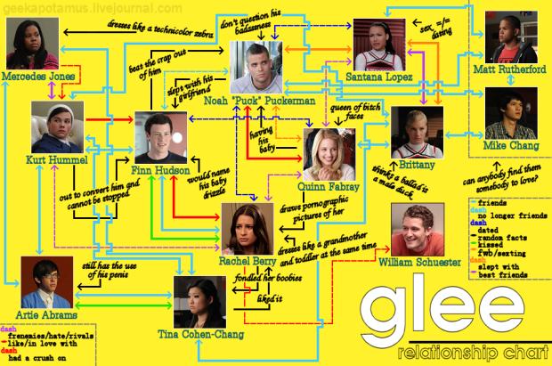 glee1-Series-Tv-linne